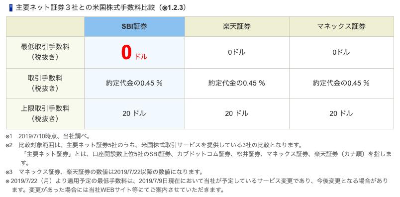 SBI証券HPより引用